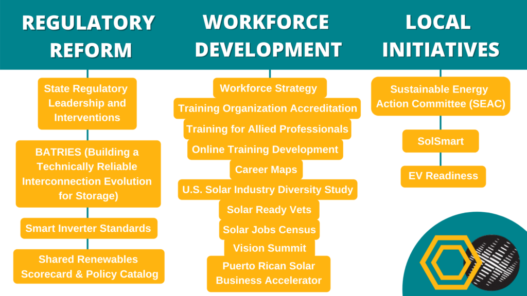 A chart of how programs of IREC and The Solar Foundation will be organized following the merger.
