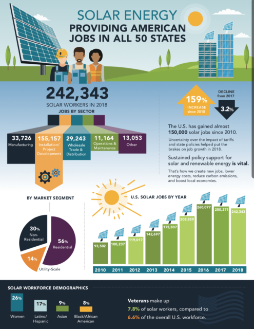 Infographic Solar Jobs Census 2018