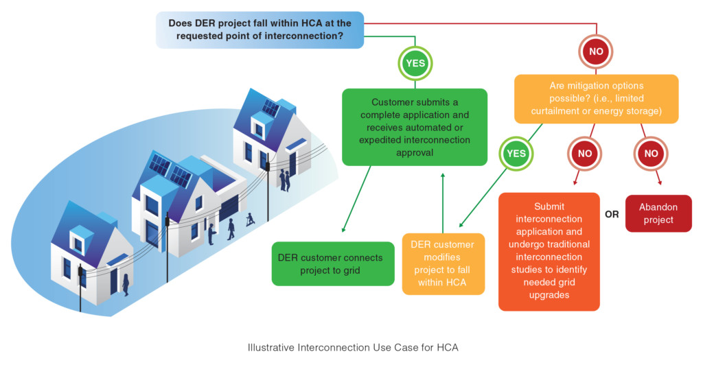 Interconnection Use Case for HCA