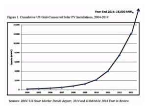 GTM graph