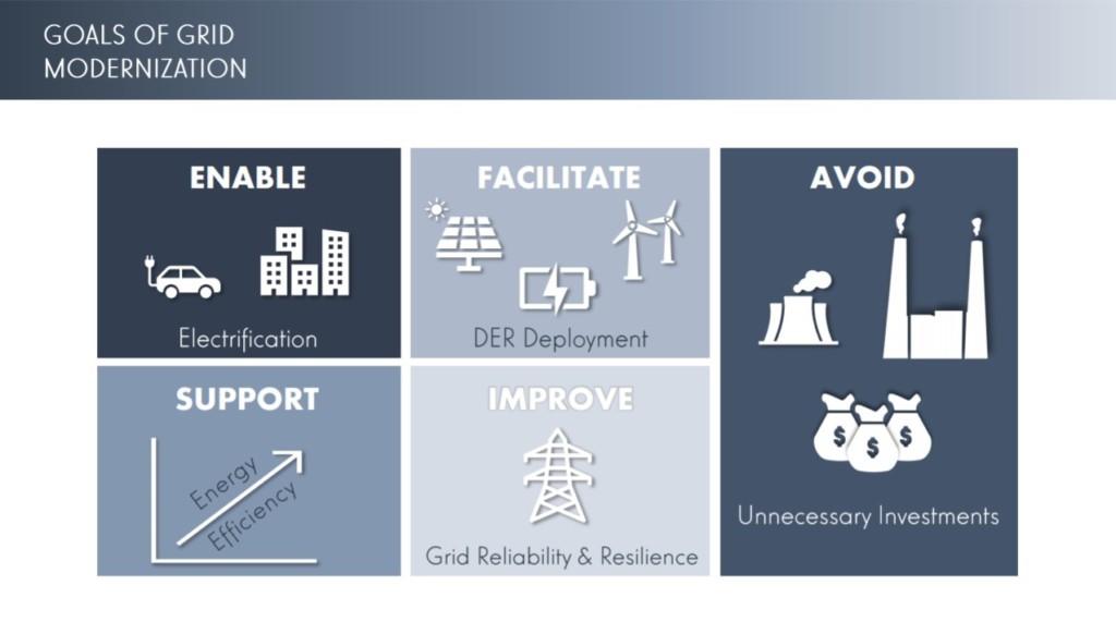 Goals of Grid Modernization Graphic