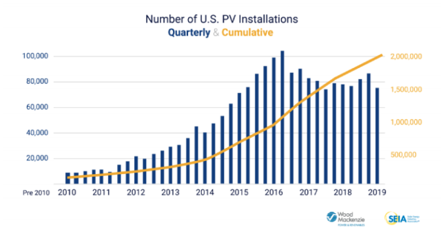 #2MillionSolarStrong: 4 Things That Have to Happen to Get to 100% Clean Energy