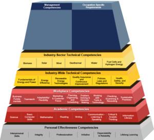 Pyramid_RenewableEnergy_competencies_careeronestop