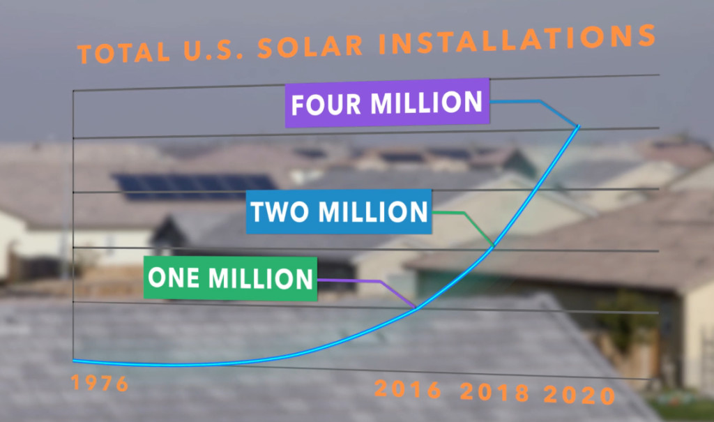 Chart of US solar installations from 1976 to 2020