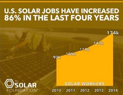 SolarFound chart