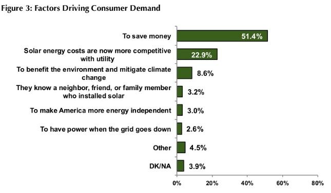 TSF Solar Census 2013 Fig3: Factors driving consumer demand