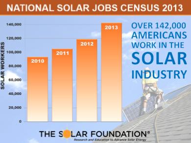 National Solar Jobs Census: U.S. Solar Jobs Grew 20% Last Year