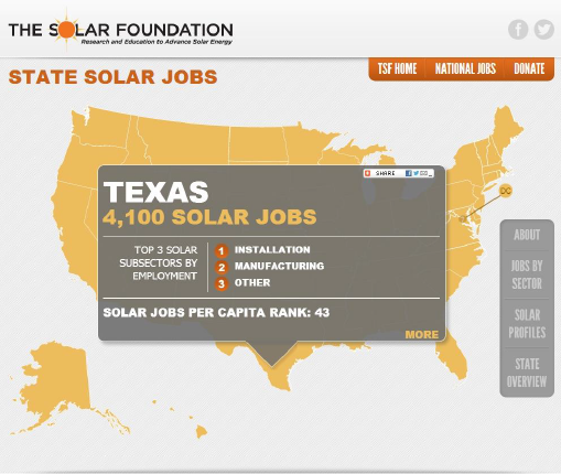 Updated Solar Foundation Map Shows Solar Jobs by State