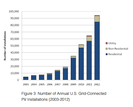 US grid connected installs 2013