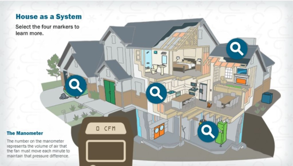 A screenshot from a weatherization training, showing how the house functions as a system.