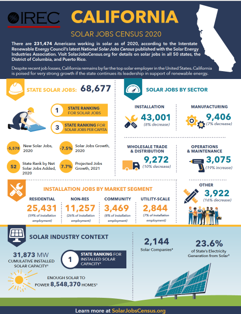 California Fact Sheet: Solar Jobs Census 2020