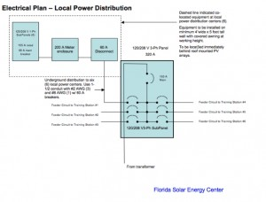 Best Practices: The Series - #7: Photovoltaic Labs - 1.2.7. Main Electrical Service